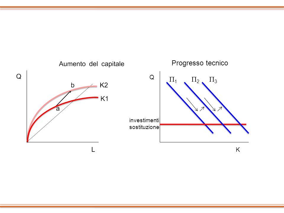 Progresso tecnico Q P1 P2 P3 investimentisostituzione K