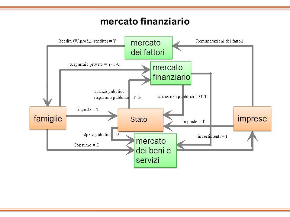 mercato finanziario mercato dei fattori mercato finanziario famiglie