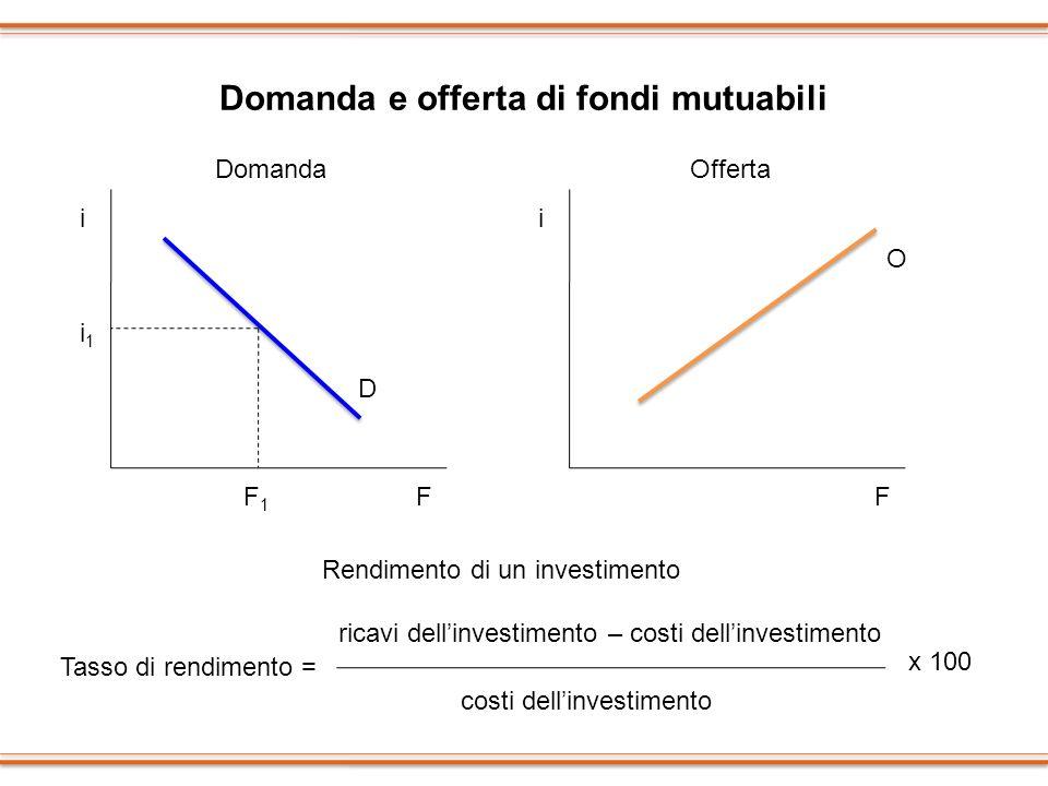 Domanda e offerta di fondi mutuabili