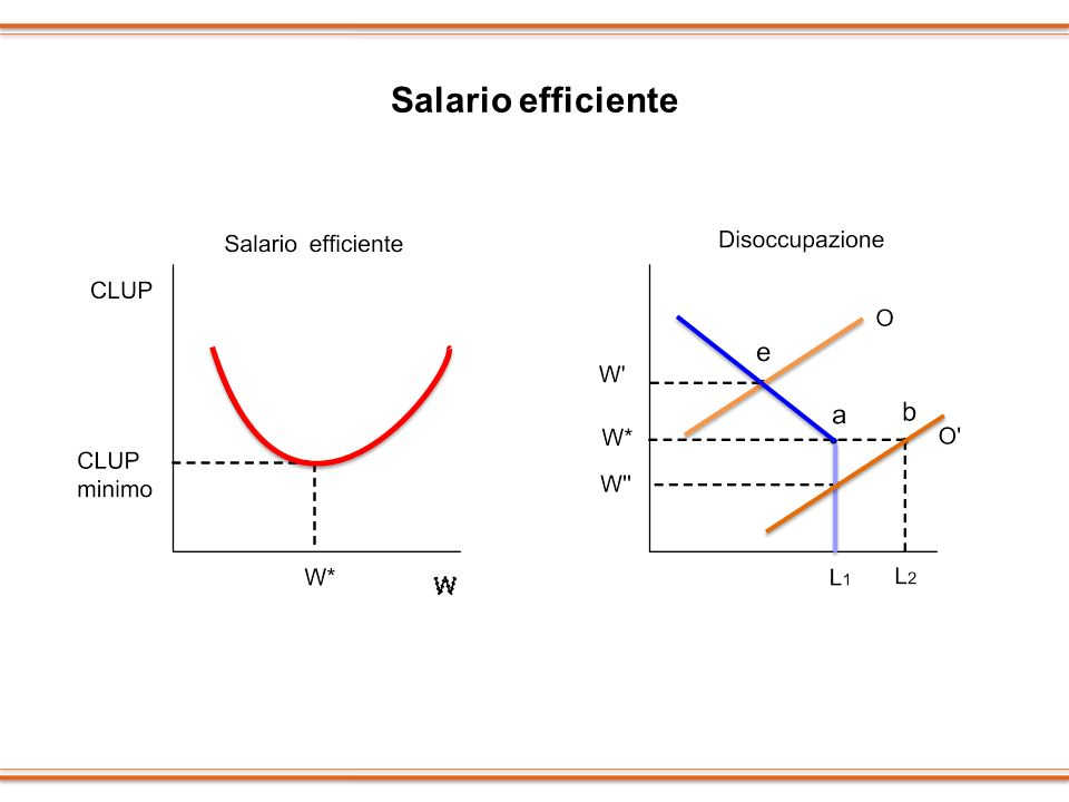 Salario efficiente