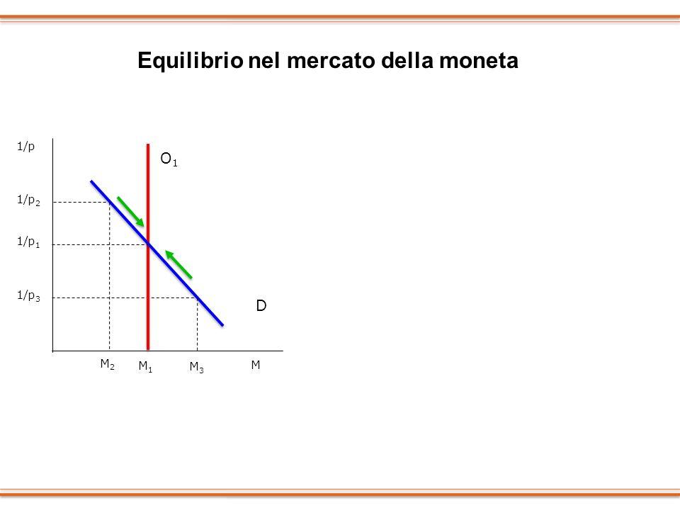Equilibrio nel mercato della moneta