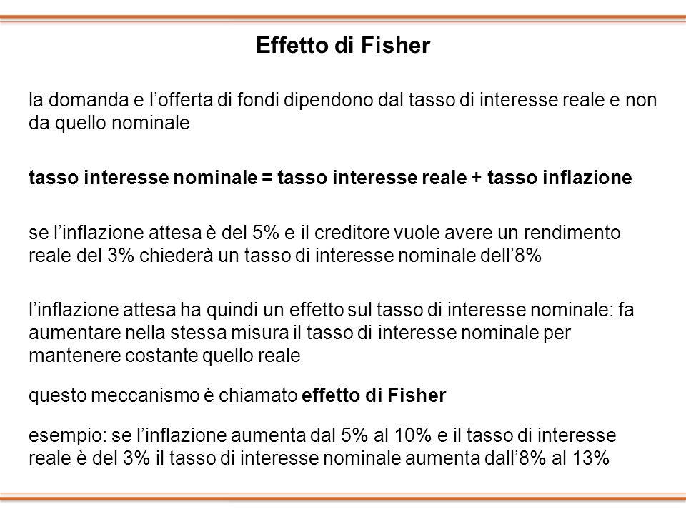 Effetto di Fisher la domanda e l'offerta di fondi dipendono dal tasso di interesse reale e non da quello nominale.