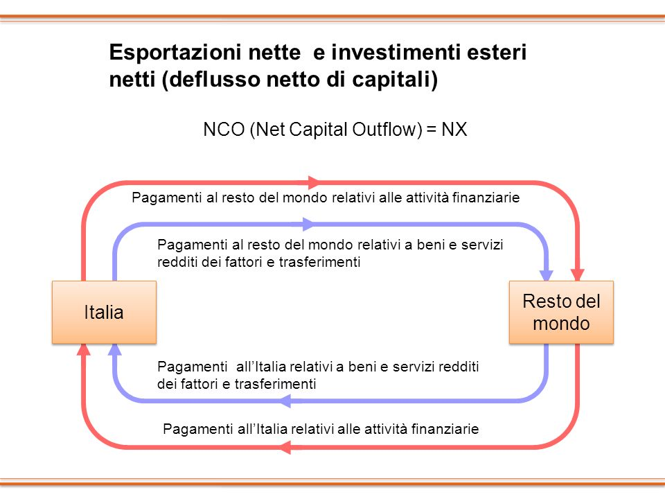 NCO (Net Capital Outflow) = NX