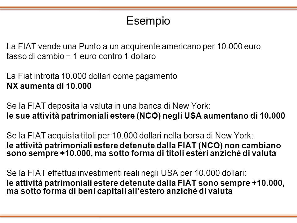 Esempio La FIAT vende una Punto a un acquirente americano per 10.000 euro. tasso di cambio = 1 euro contro 1 dollaro.