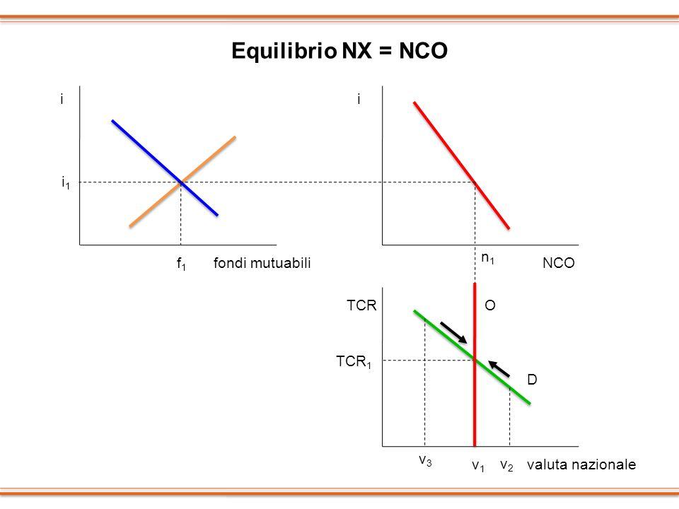 Equilibrio NX = NCO i i i1 n1 f1 fondi mutuabili NCO TCR O TCR1 D v3
