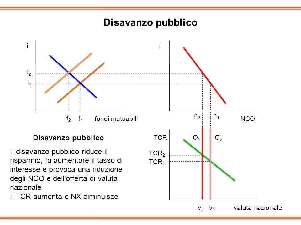 Disavanzo pubblico Disavanzo pubblico