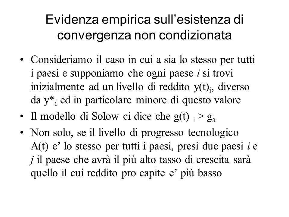 Evidenza empirica sull'esistenza di convergenza non condizionata