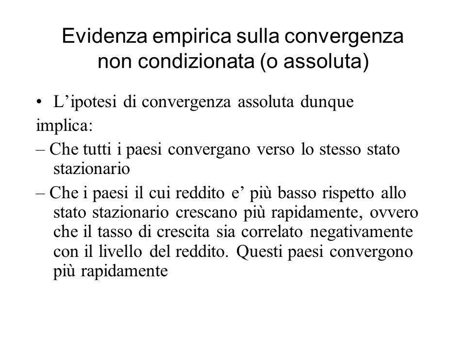 Evidenza empirica sulla convergenza non condizionata (o assoluta)