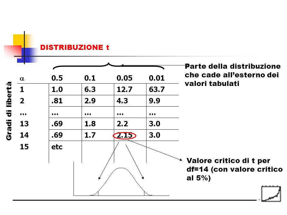 DISTRIBUZIONE t Parte della distribuzione. che cade all'esterno dei. valori tabulati.  0.5. 0.1.
