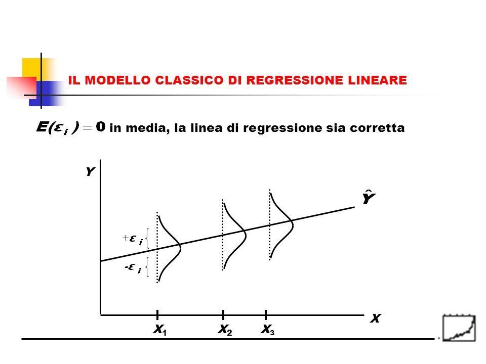 IL MODELLO CLASSICO DI REGRESSIONE LINEARE