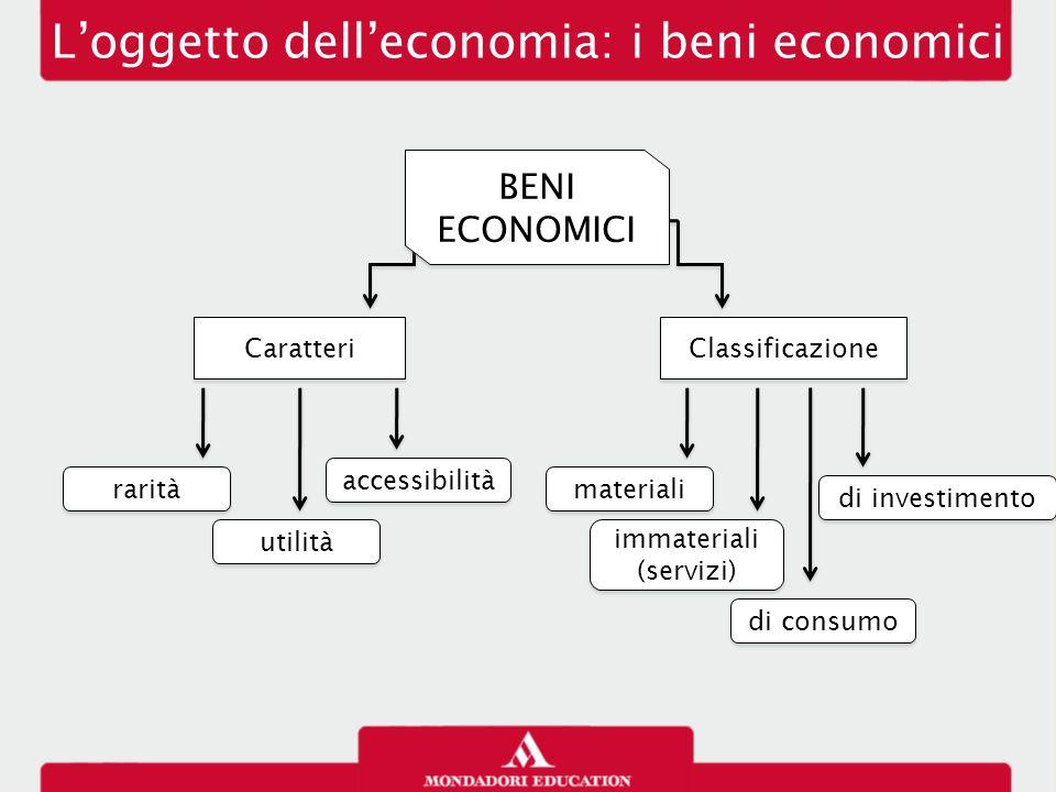 L'oggetto dell'economia: i beni economici