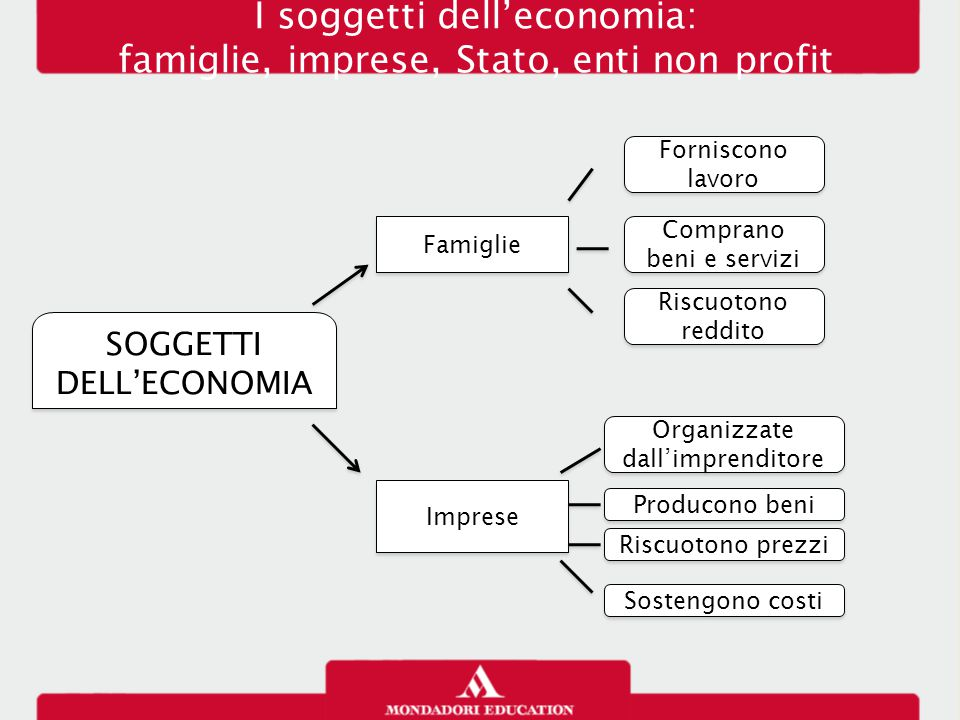 I soggetti dell'economia: famiglie, imprese, Stato, enti non profit