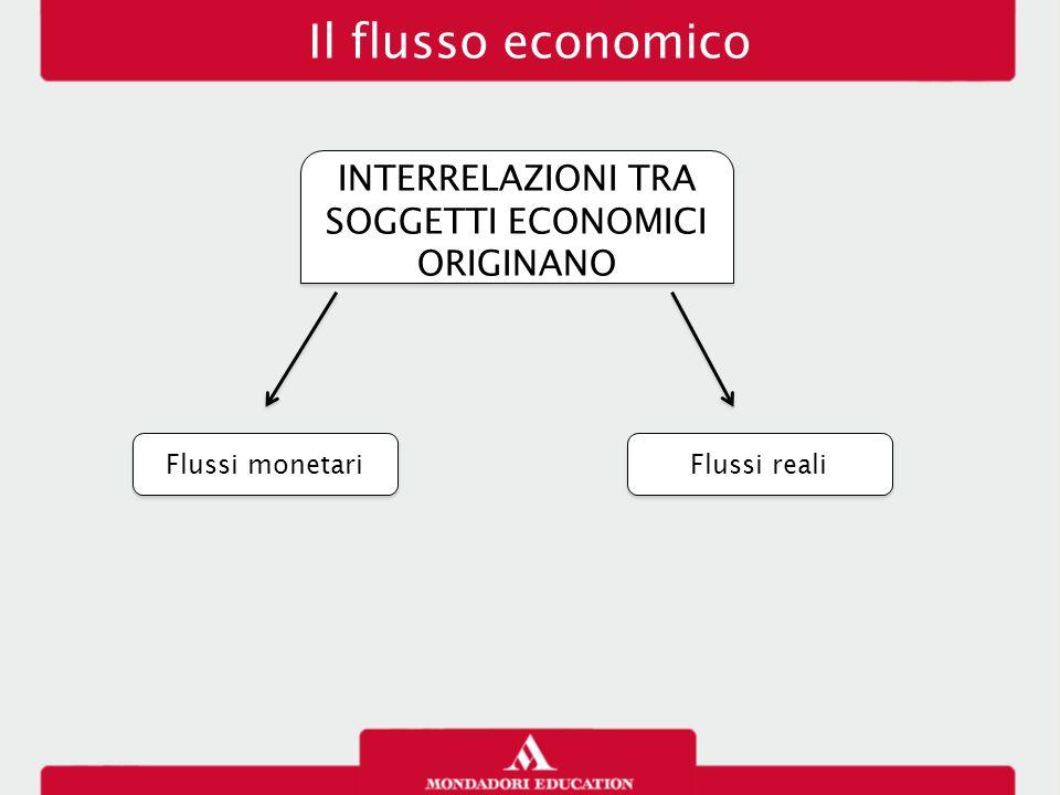 INTERRELAZIONI TRA SOGGETTI ECONOMICI ORIGINANO