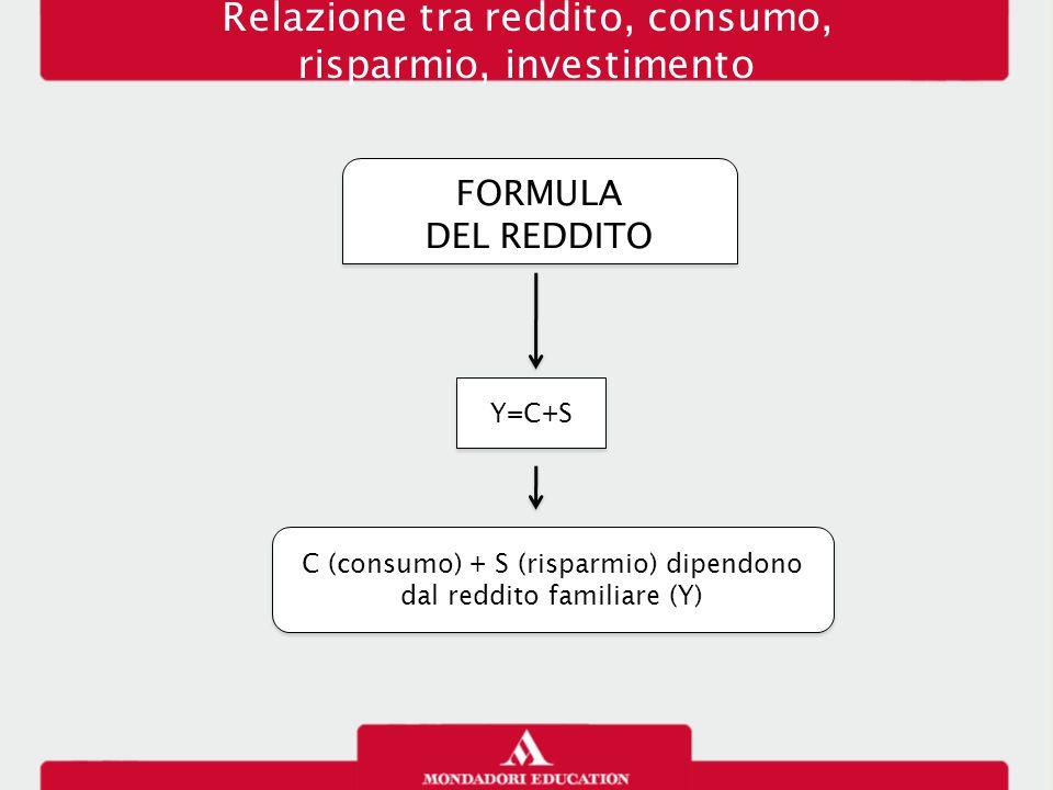Relazione tra reddito, consumo, risparmio, investimento