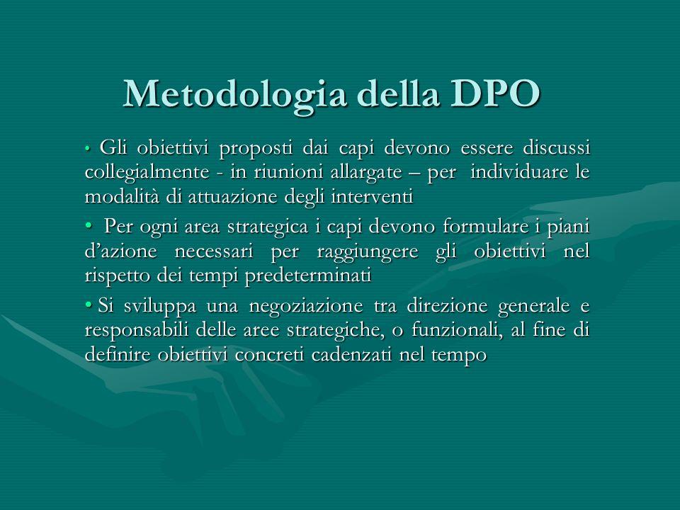 Metodologia della DPO