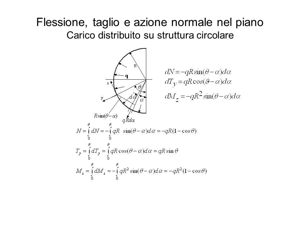 Flessione, taglio e azione normale nel piano Carico distribuito su struttura circolare