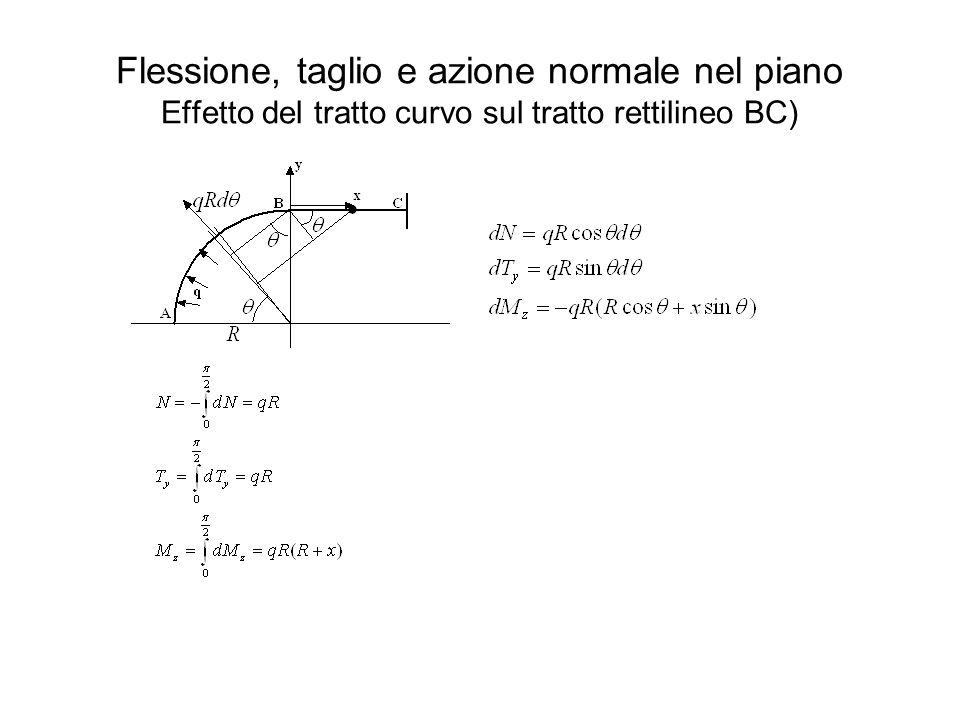 Flessione, taglio e azione normale nel piano Effetto del tratto curvo sul tratto rettilineo BC)