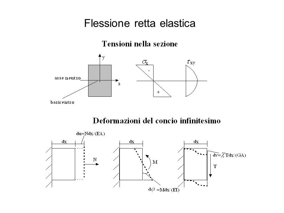 Flessione retta elastica