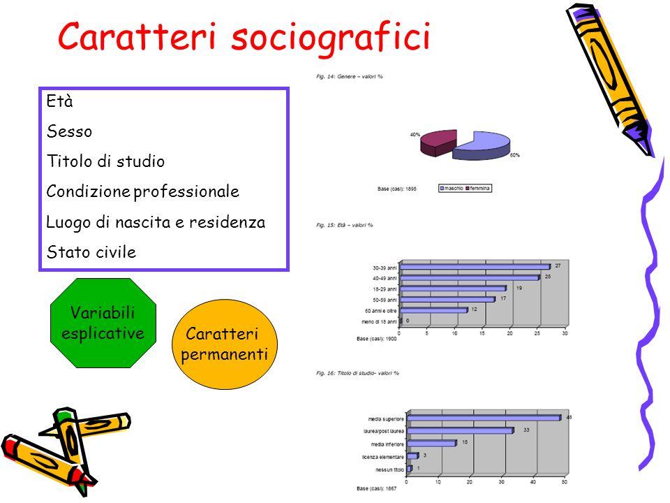 Caratteri sociografici