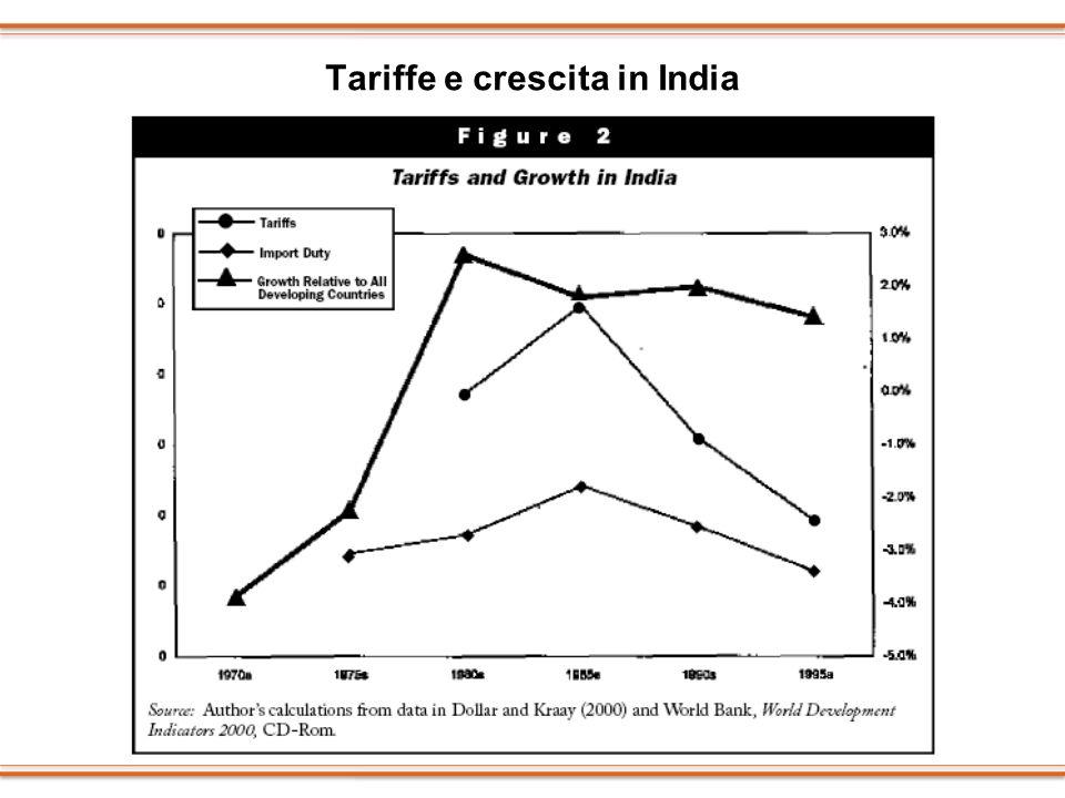 Tariffe e crescita in India