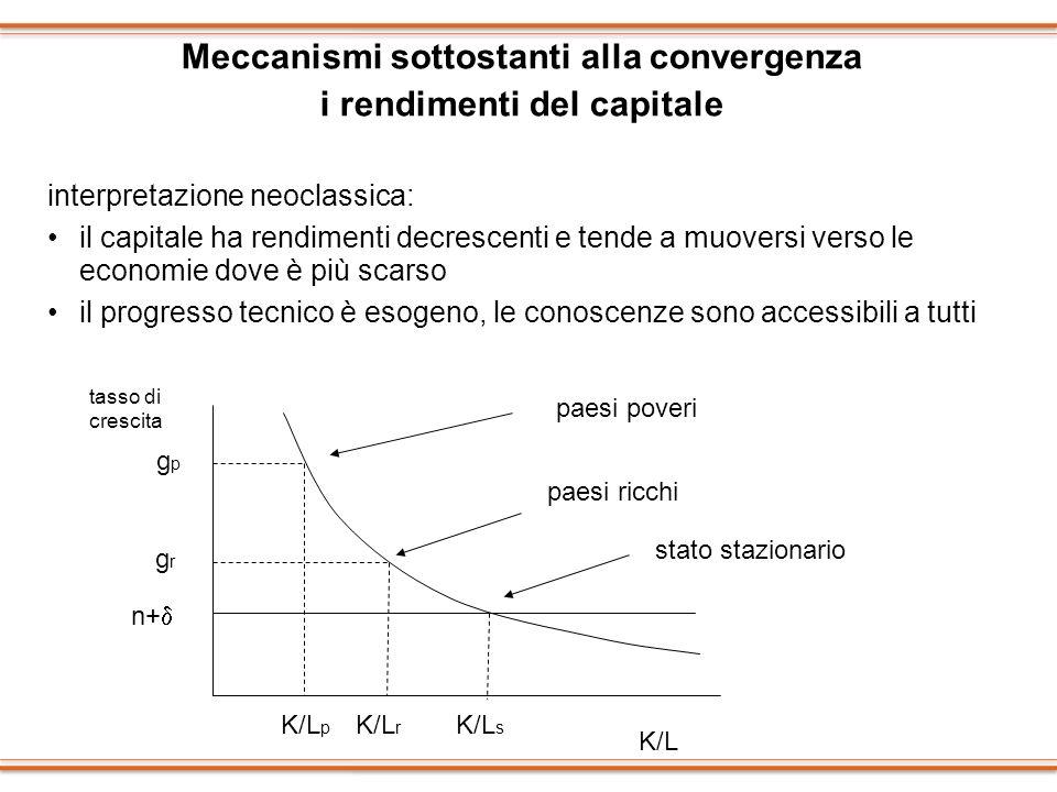 Meccanismi sottostanti alla convergenza i rendimenti del capitale