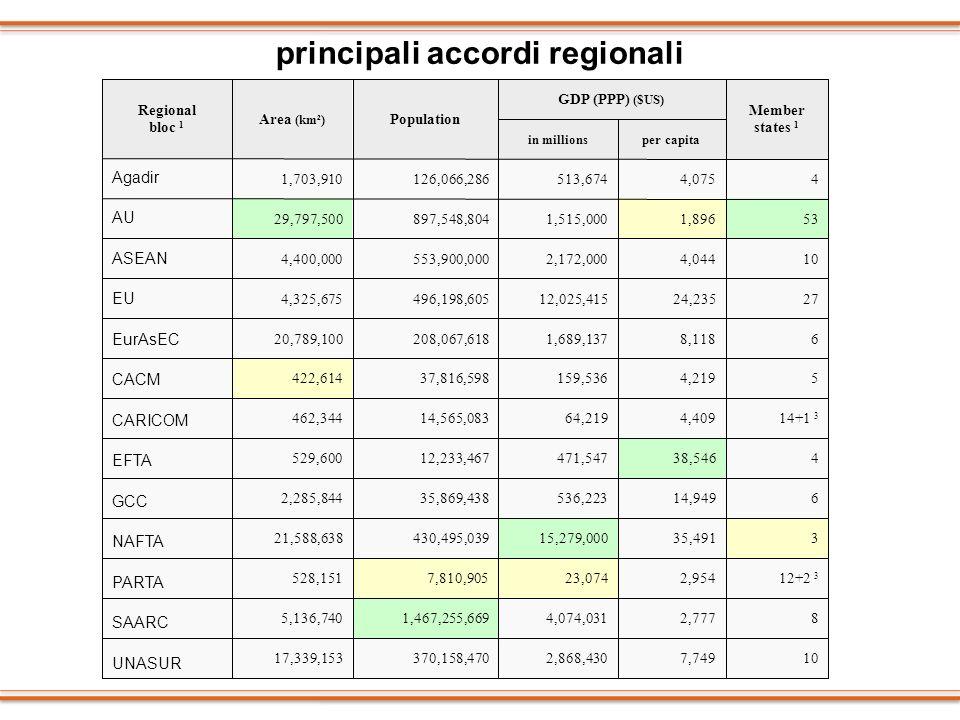principali accordi regionali