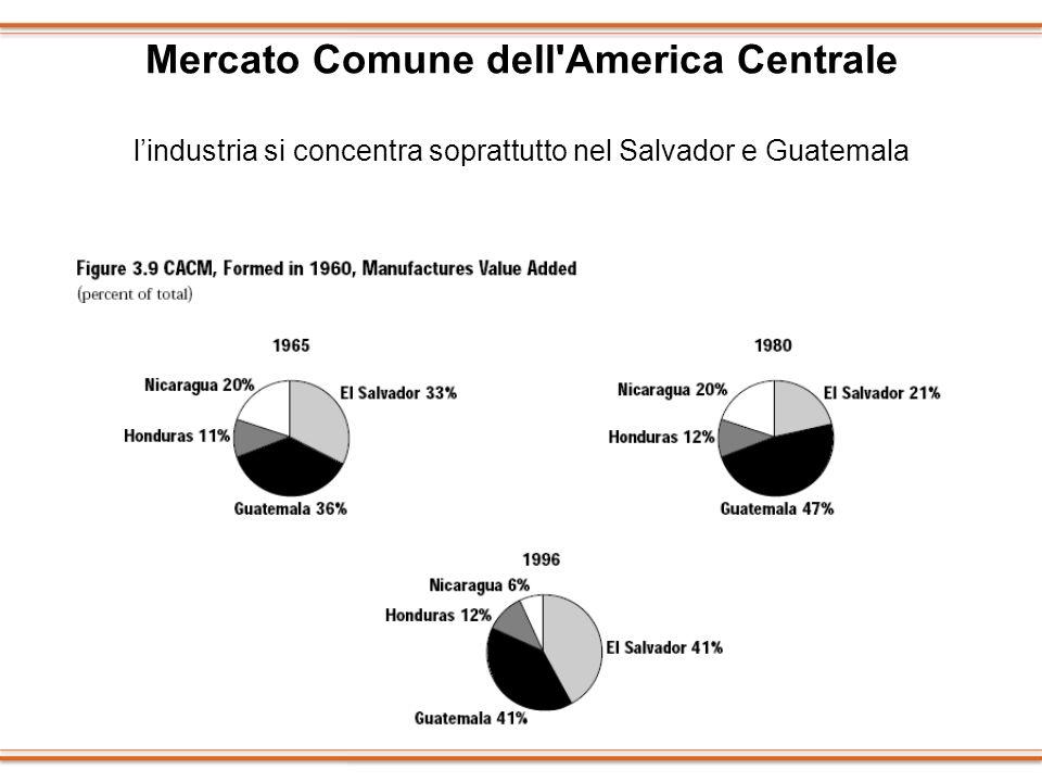 Mercato Comune dell America Centrale