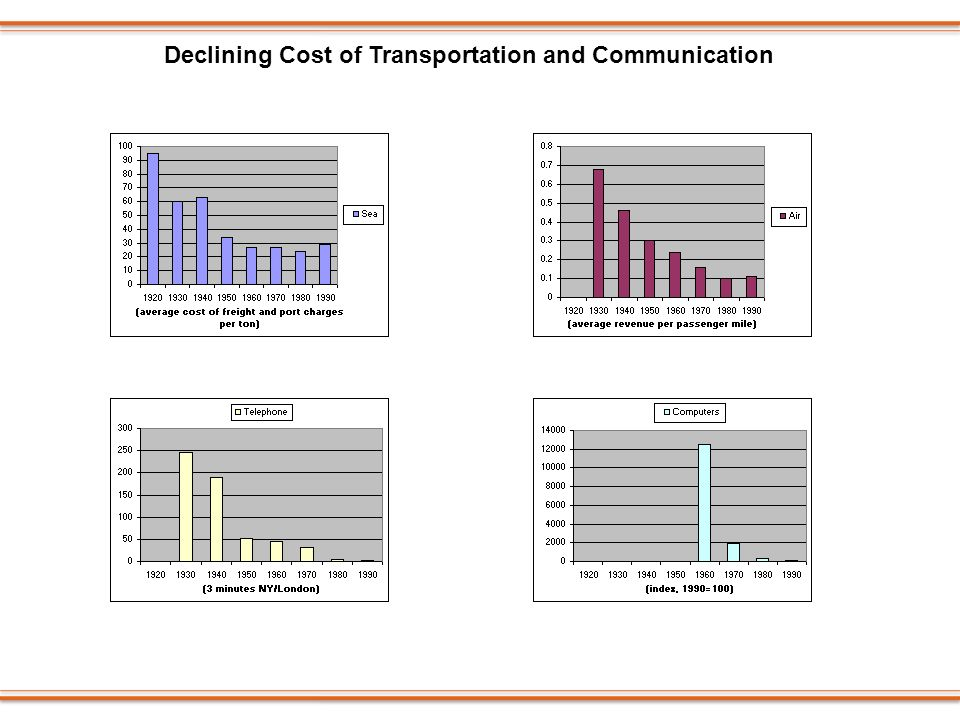Declining Cost of Transportation and Communication