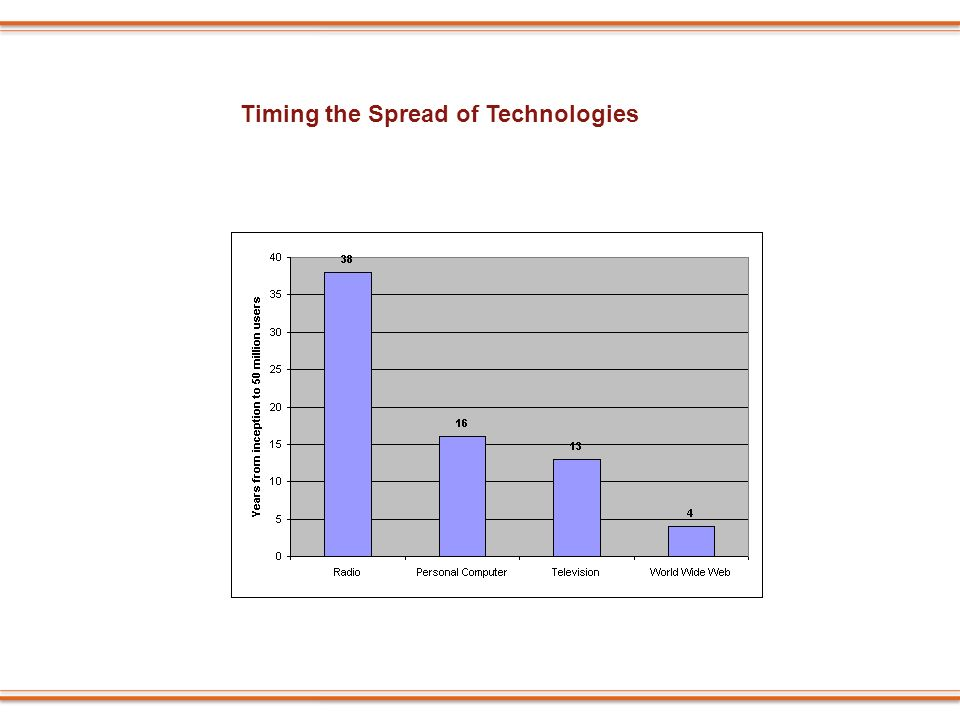 Timing the Spread of Technologies