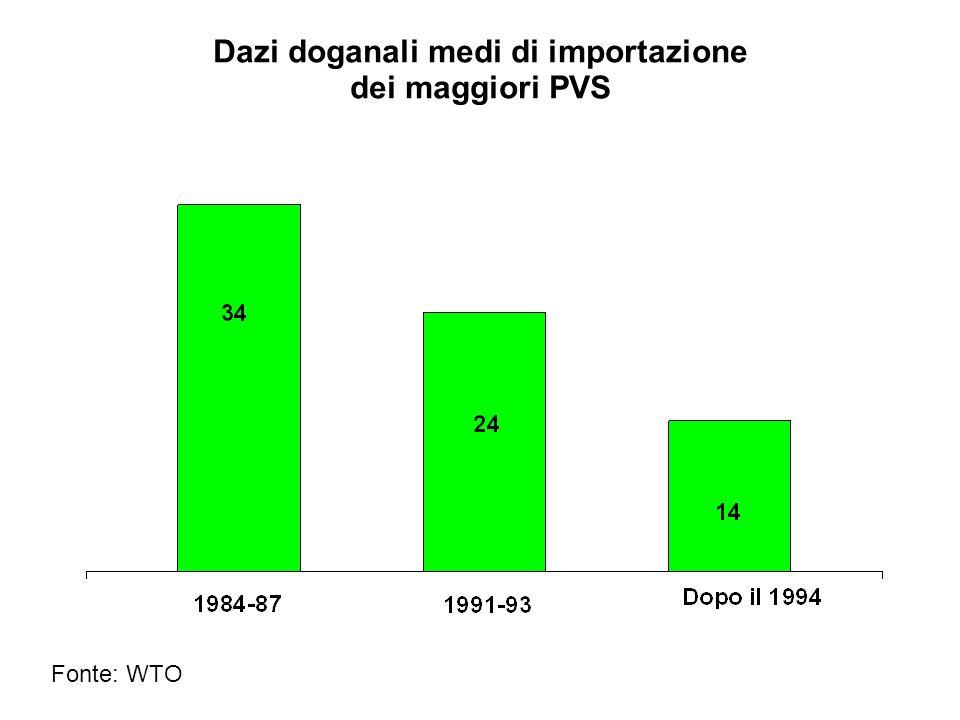 Dazi doganali medi di importazione dei maggiori PVS
