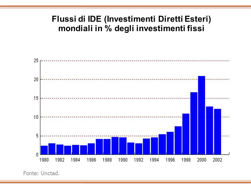 Flussi di IDE (Investimenti Diretti Esteri)