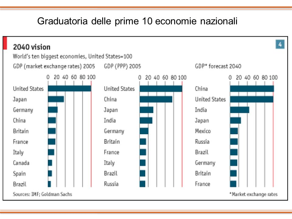Graduatoria delle prime 10 economie nazionali
