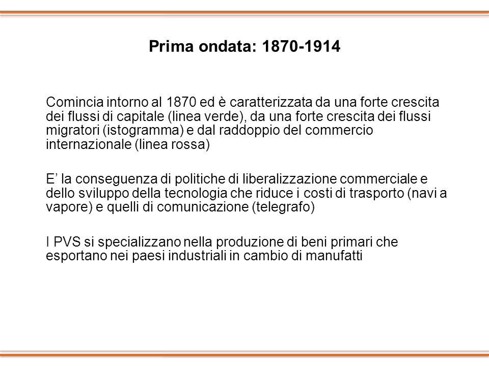 Prima ondata: 1870-1914