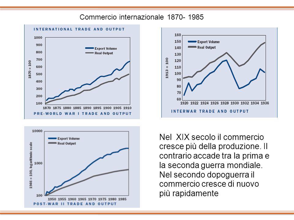 Commercio internazionale 1870- 1985