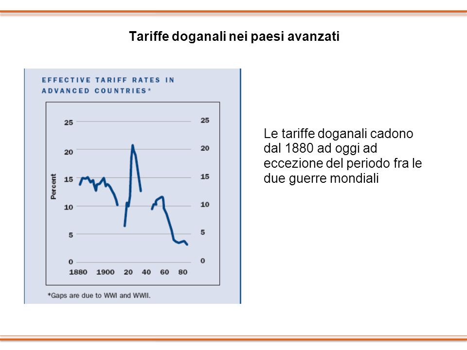 Tariffe doganali nei paesi avanzati