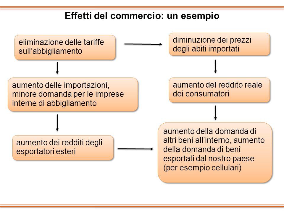 Effetti del commercio: un esempio
