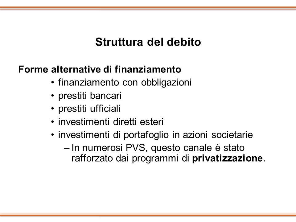 Struttura del debito Forme alternative di finanziamento