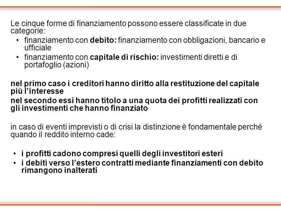 Le cinque forme di finanziamento possono essere classificate in due categorie: