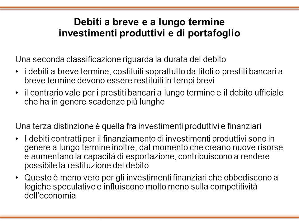 Debiti a breve e a lungo termine investimenti produttivi e di portafoglio