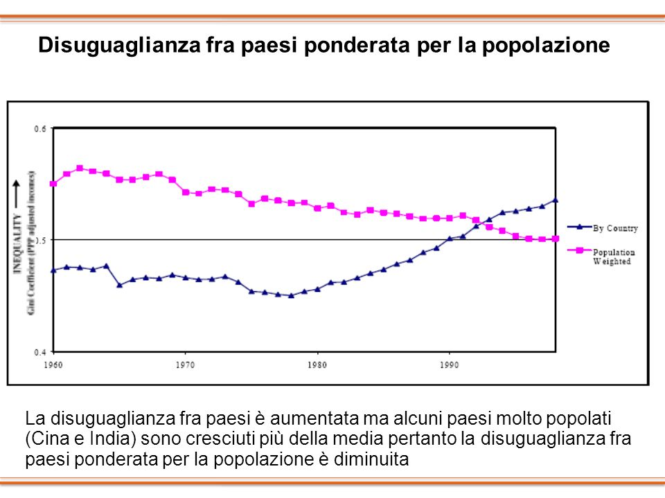 Disuguaglianza fra paesi ponderata per la popolazione