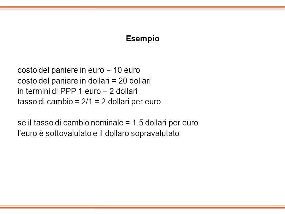 Esempio costo del paniere in euro = 10 euro. costo del paniere in dollari = 20 dollari. in termini di PPP 1 euro = 2 dollari.