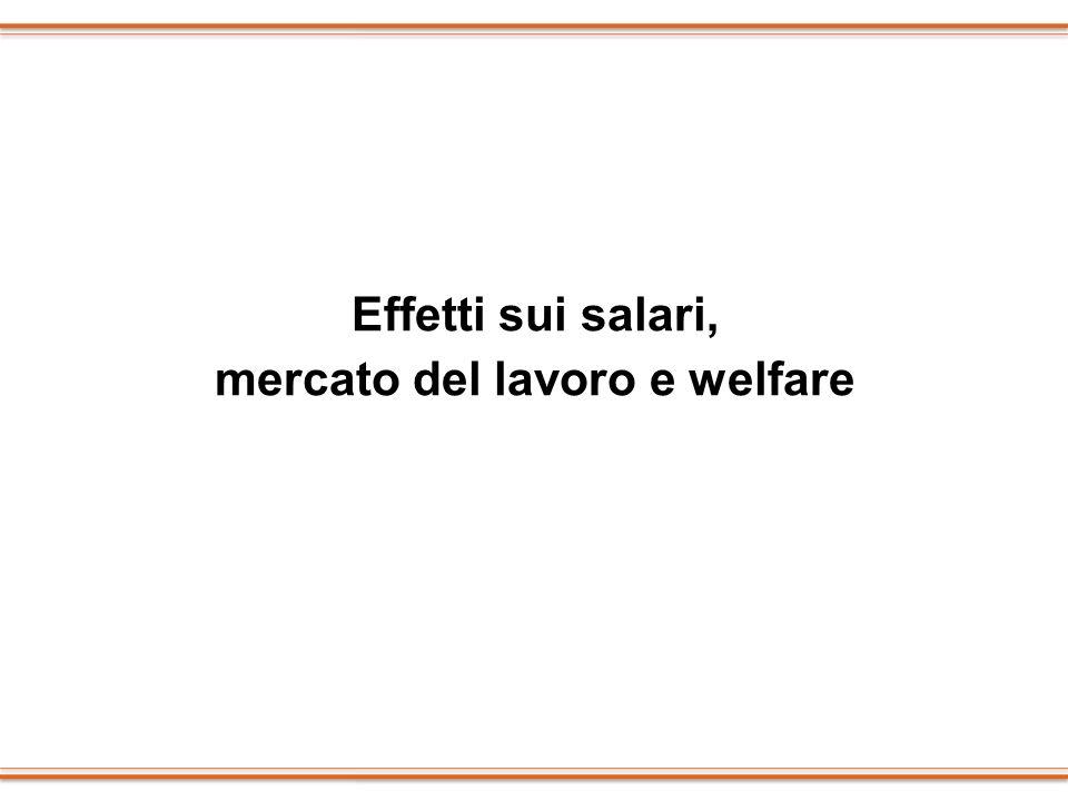 mercato del lavoro e welfare
