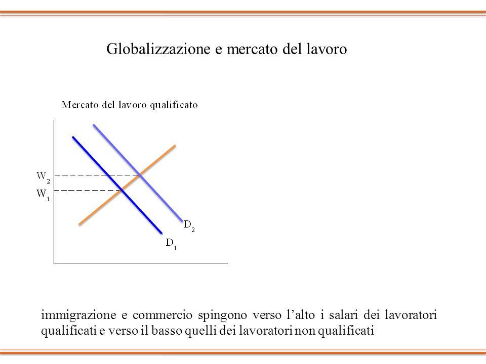 Globalizzazione e mercato del lavoro