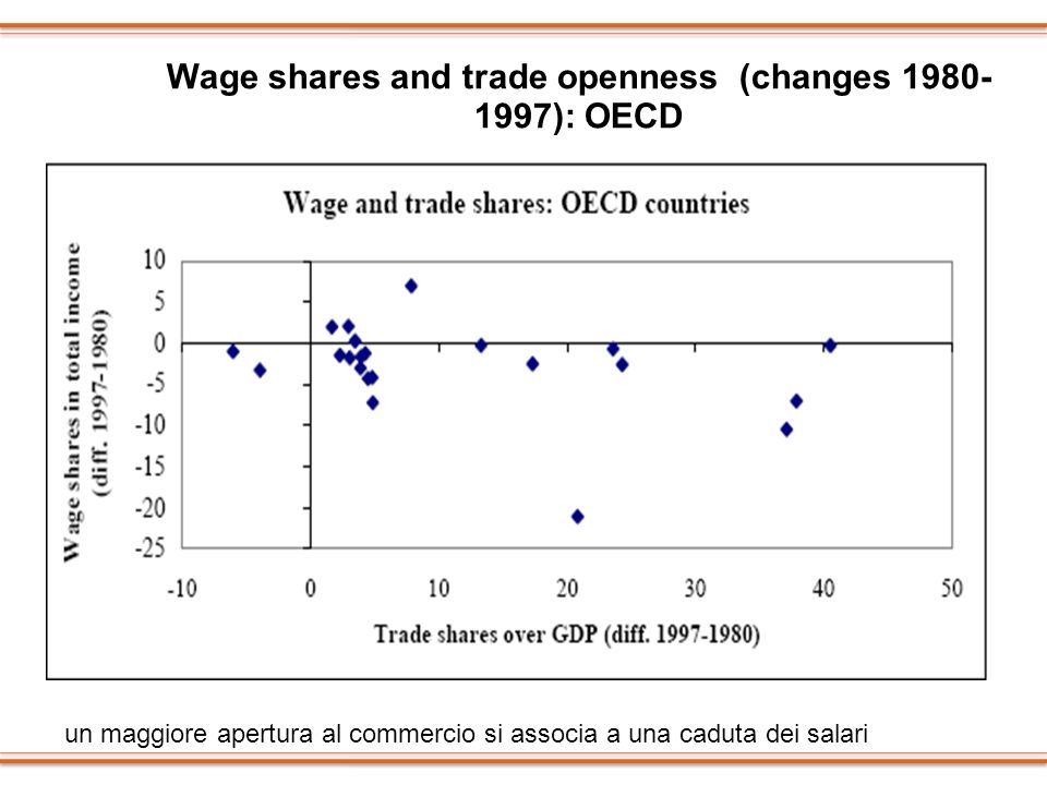 Wage shares and trade openness (changes 1980-1997): OECD