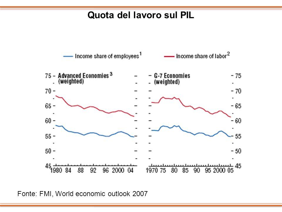 Quota del lavoro sul PIL