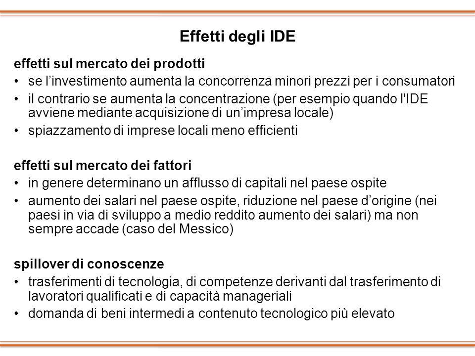 Effetti degli IDE effetti sul mercato dei prodotti