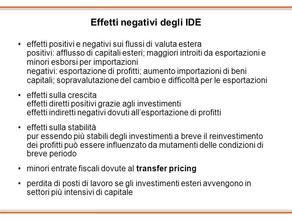 Effetti negativi degli IDE