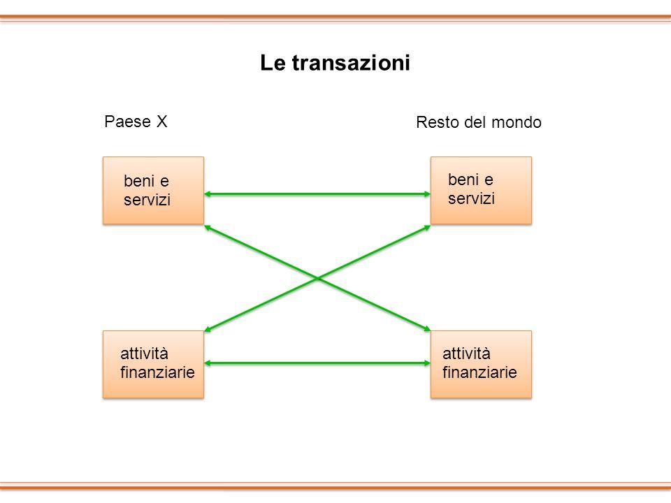 Le transazioni Paese X Resto del mondo beni e servizi beni e servizi