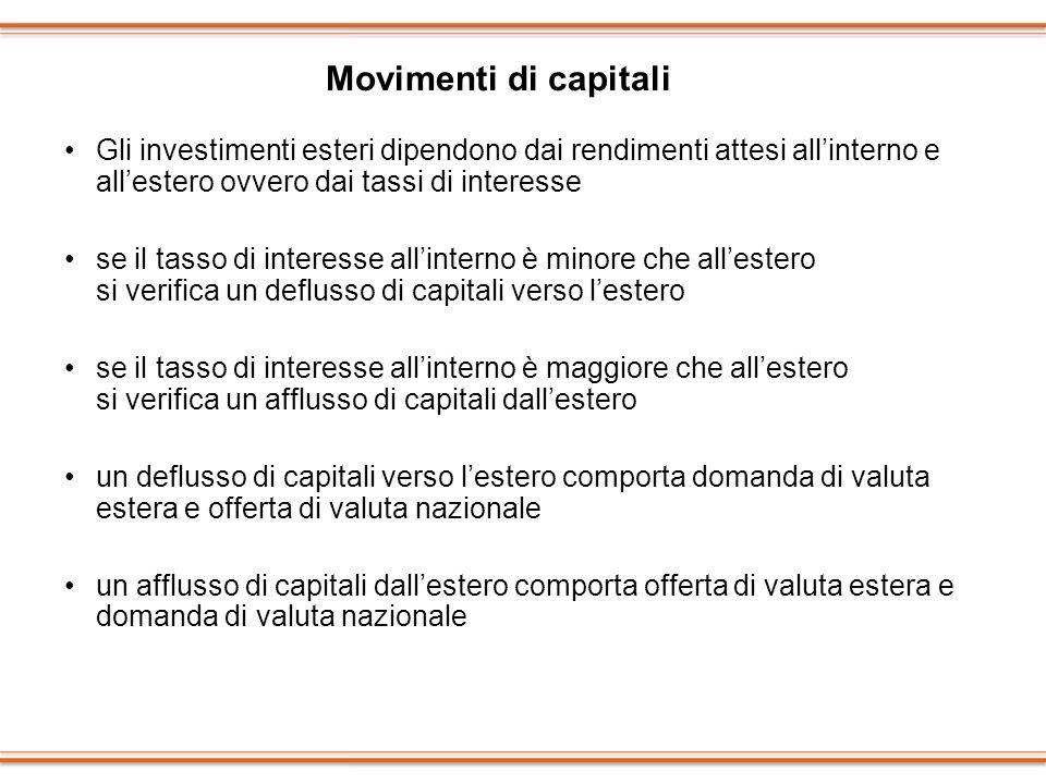 Movimenti di capitali Gli investimenti esteri dipendono dai rendimenti attesi all'interno e all'estero ovvero dai tassi di interesse.