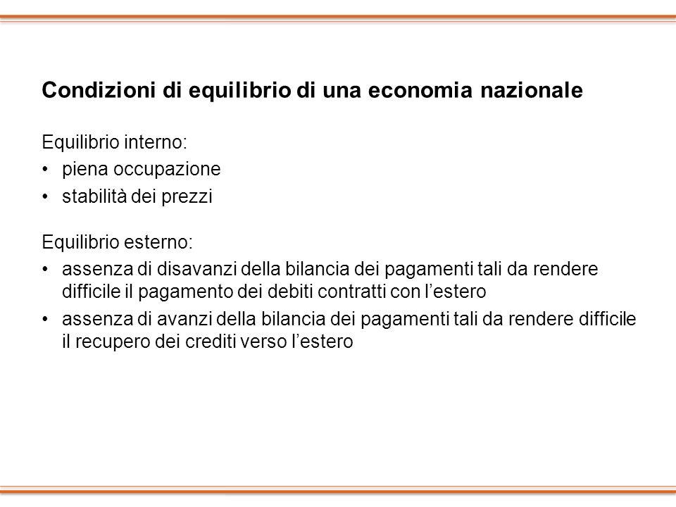 Condizioni di equilibrio di una economia nazionale